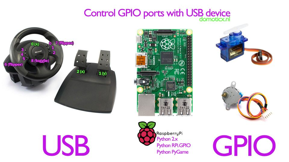 Control GPIO ports with USB device